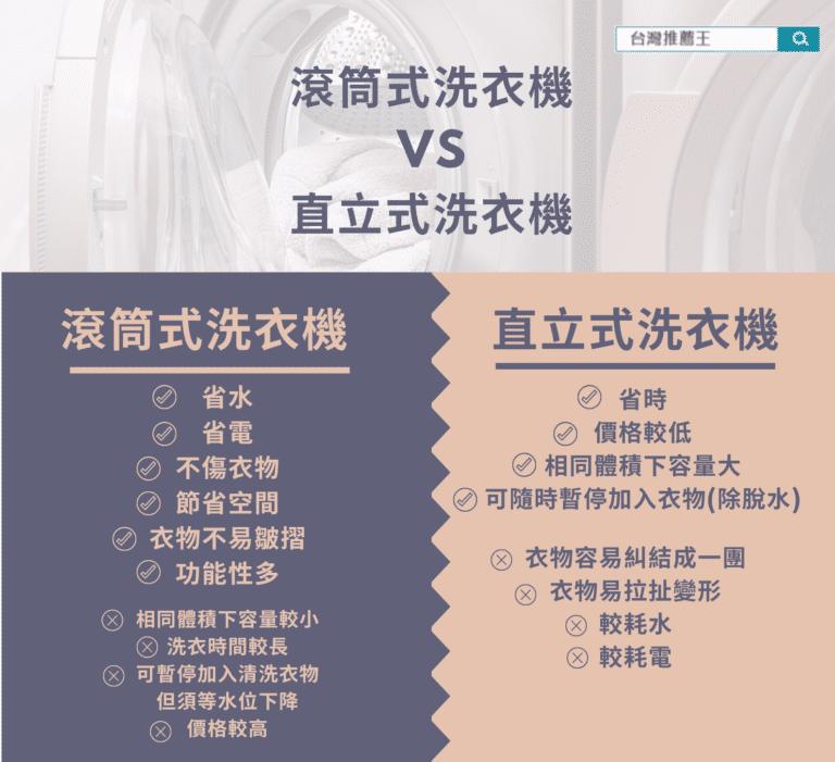滾筒式洗衣機VS直立式洗衣機